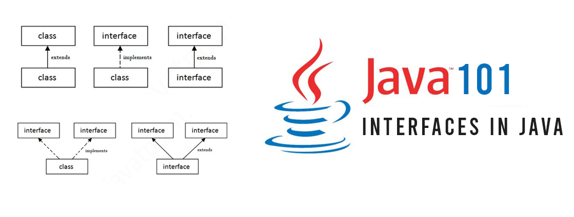Java interfaces